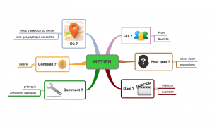 mind mapping orientation